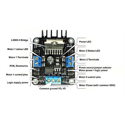 drive current up to 2a per motor output  the driver uses a broad-brush  design to reduce wire resistance  references  dfrobot v1 3 dual 2a hbridge