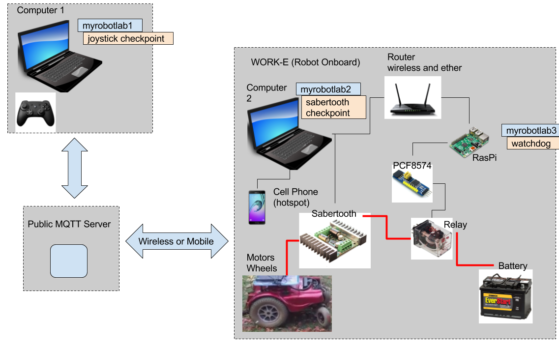 Work E With Watchdog Http Block Diagram Wikipedia This Is The Current Of Robot Im Working On A New Service Called Watchdogtimer Common Software Concept For