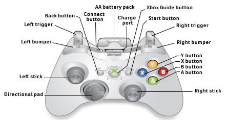 xbox 360 wireless controller manual wire center u2022 rh plasmapen co Minecraft Xbox 360 Controller Xbox 360 Controller Motherboard Diagram